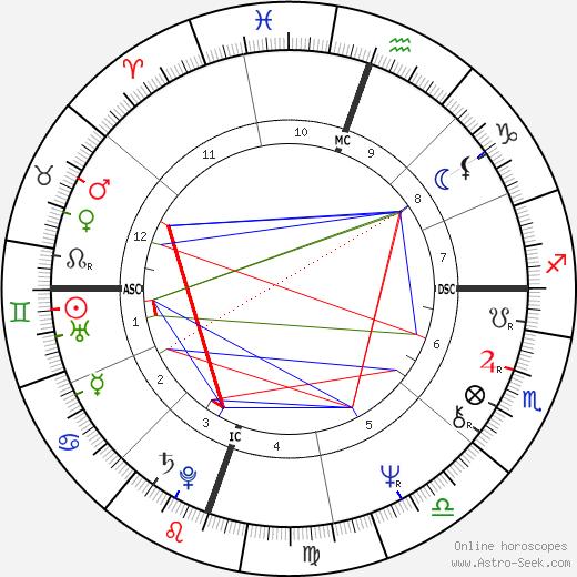 Robert Englund tema natale, oroscopo, Robert Englund oroscopi gratuiti, astrologia