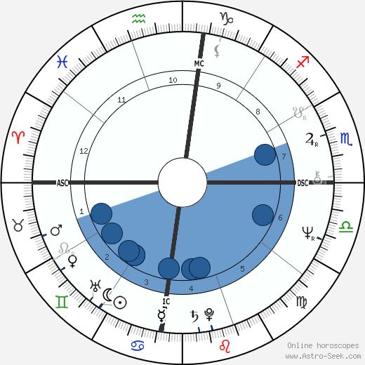Salman Rushdie wikipedia, horoscope, astrology, instagram