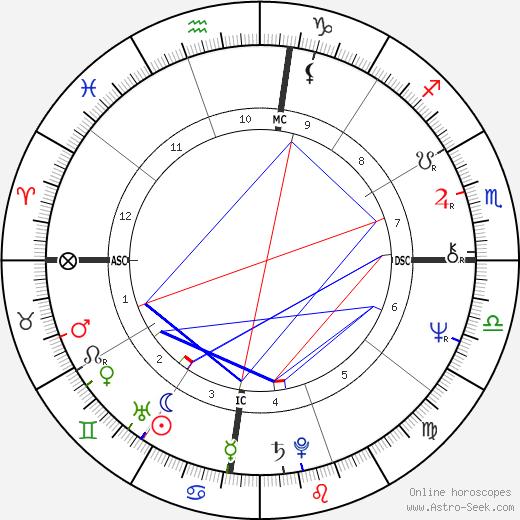 Salman Rushdie astro natal birth chart, Salman Rushdie horoscope, astrology