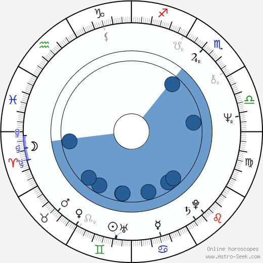 Slavomil Hubálek wikipedia, horoscope, astrology, instagram