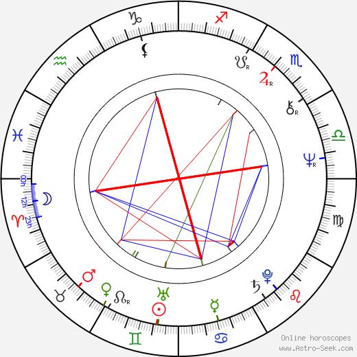 Slavomil Hubálek astro natal birth chart, Slavomil Hubálek horoscope, astrology