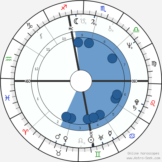 Ted Britton wikipedia, horoscope, astrology, instagram