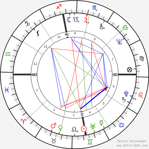 Ted Britton день рождения гороскоп, Ted Britton Натальная карта онлайн
