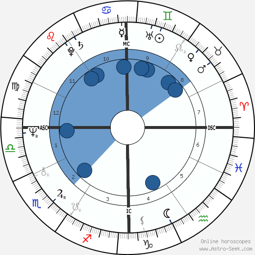 Thurman Munson wikipedia, horoscope, astrology, instagram