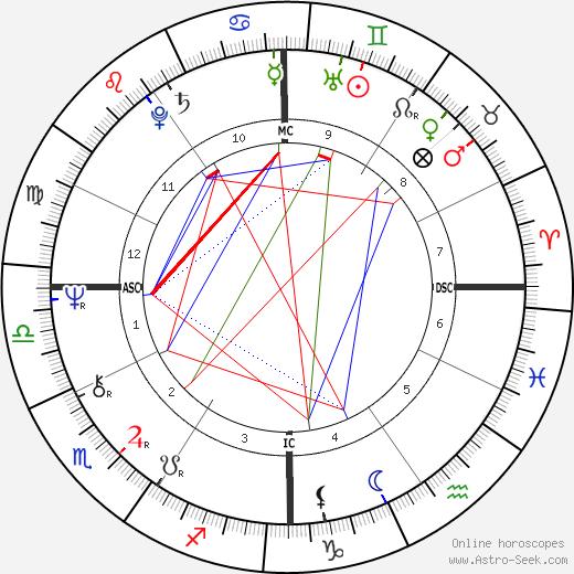 Thurman Munson tema natale, oroscopo, Thurman Munson oroscopi gratuiti, astrologia