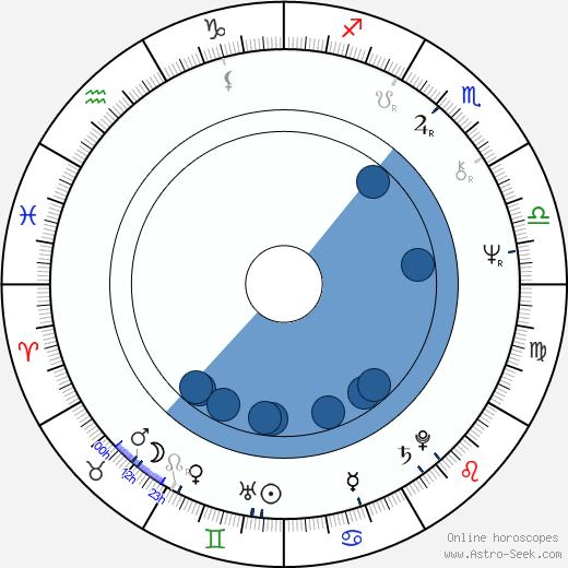 Tom Wyner wikipedia, horoscope, astrology, instagram