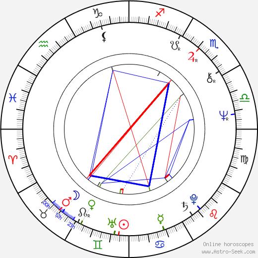 Tom Wyner astro natal birth chart, Tom Wyner horoscope, astrology