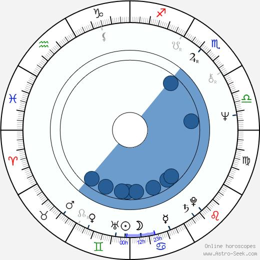 Yeo-jeong Yoon wikipedia, horoscope, astrology, instagram