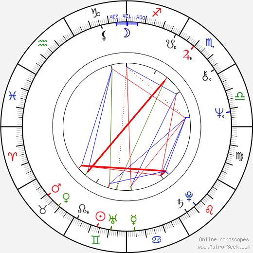 Yusup Razykov день рождения гороскоп, Yusup Razykov Натальная карта онлайн