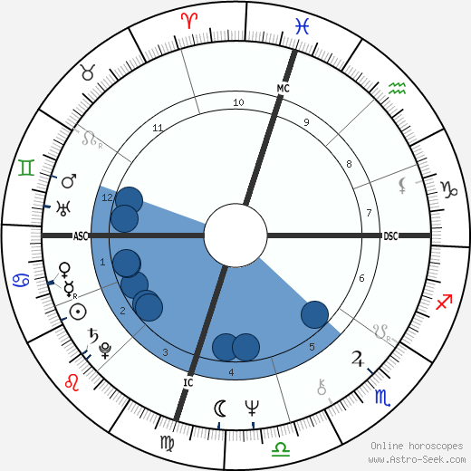 Albert Brooks wikipedia, horoscope, astrology, instagram