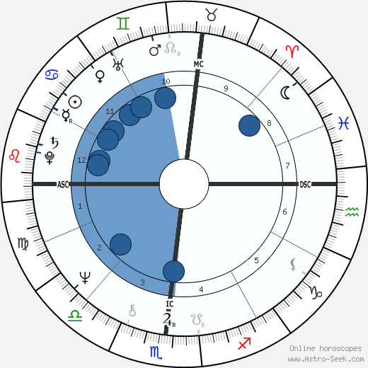 Arlo Guthrie wikipedia, horoscope, astrology, instagram