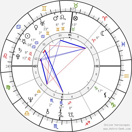 Arlo Guthrie birth chart, biography, wikipedia 2019, 2020