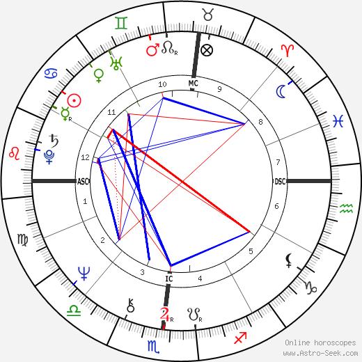 Arlo Guthrie astro natal birth chart, Arlo Guthrie horoscope, astrology