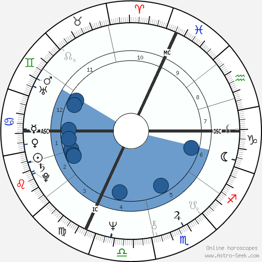 Arnold Schwarzenegger horoscope, astrology, sign, zodiac, date of birth, instagram