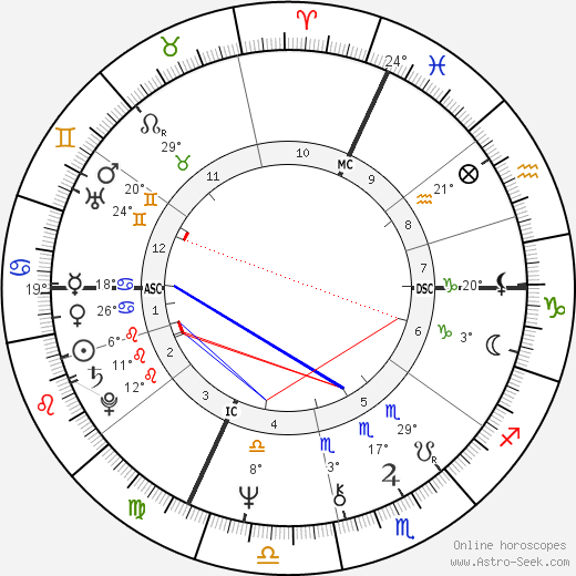 Arnold Schwarzenegger birth chart, biography, wikipedia 2018, 2019