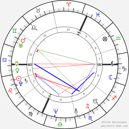 Arnold Schwarzenegger astro natal birth chart, Arnold Schwarzenegger horoscope, astrology