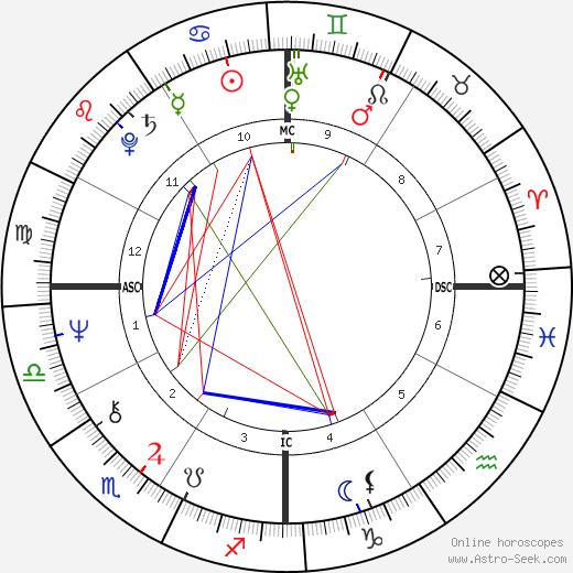 Бетти Бакли Betty Buckley день рождения гороскоп, Betty Buckley Натальная карта онлайн