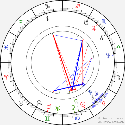Brian May astro natal birth chart, Brian May horoscope, astrology