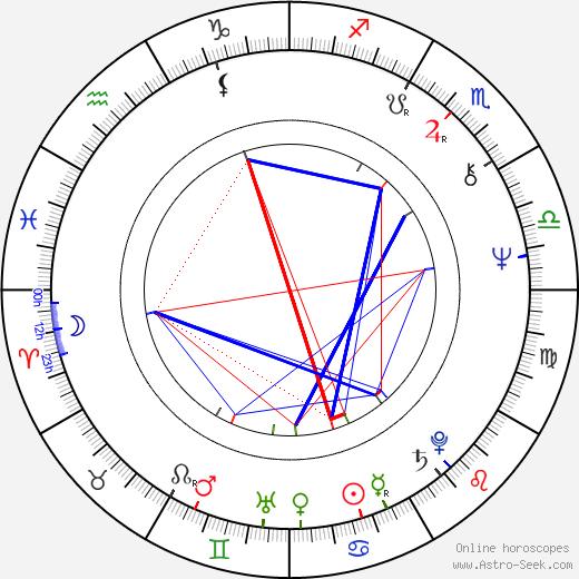 Bruce Fowler tema natale, oroscopo, Bruce Fowler oroscopi gratuiti, astrologia