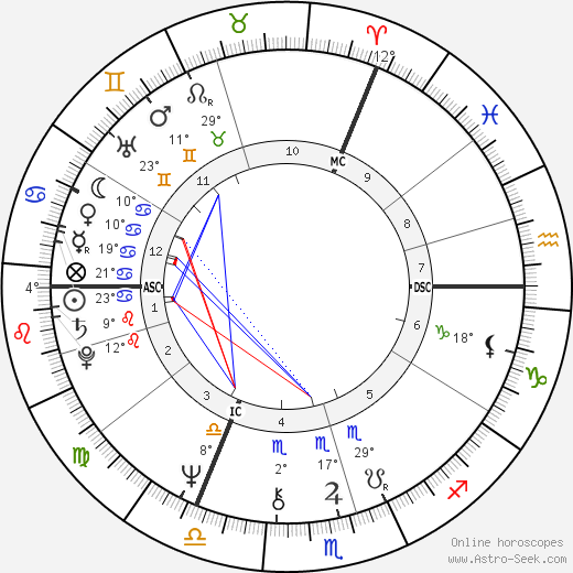 Camilla, Duchess of Cornwall birth chart, biography, wikipedia 2018, 2019