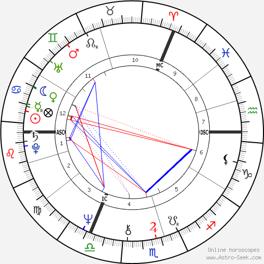 Camilla, Duchess of Cornwall astro natal birth chart, Camilla, Duchess of Cornwall horoscope, astrology