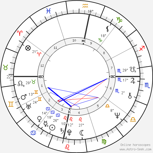 Carlos Santana birth chart, biography, wikipedia 2018, 2019