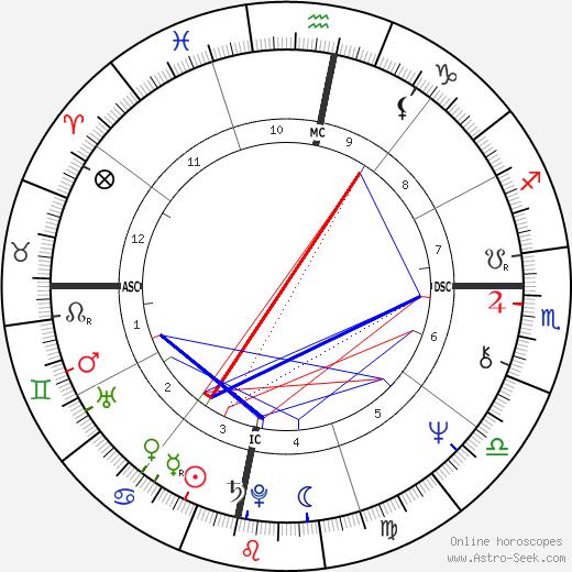 Carlos Santana birth chart, Carlos Santana astro natal horoscope, astrology
