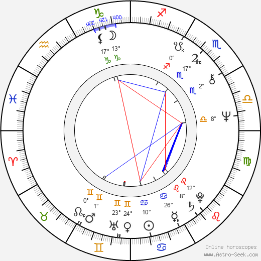 Dave Barry birth chart, biography, wikipedia 2019, 2020