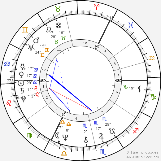 David Essex birth chart, biography, wikipedia 2019, 2020