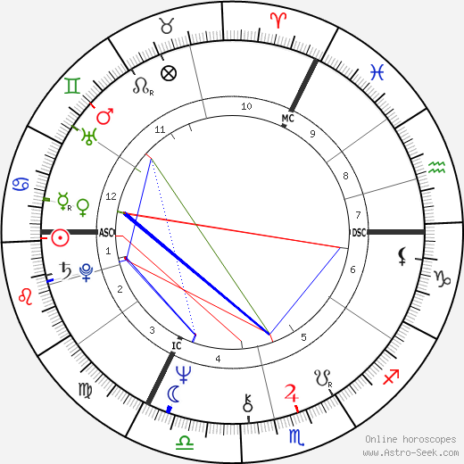 David Essex astro natal birth chart, David Essex horoscope, astrology