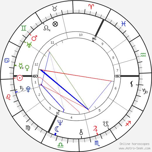 David Essex день рождения гороскоп, David Essex Натальная карта онлайн