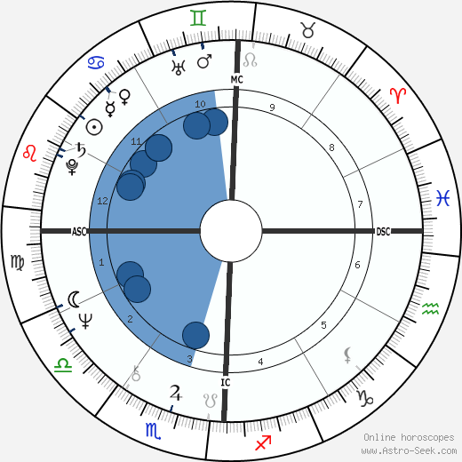 Don Henley wikipedia, horoscope, astrology, instagram