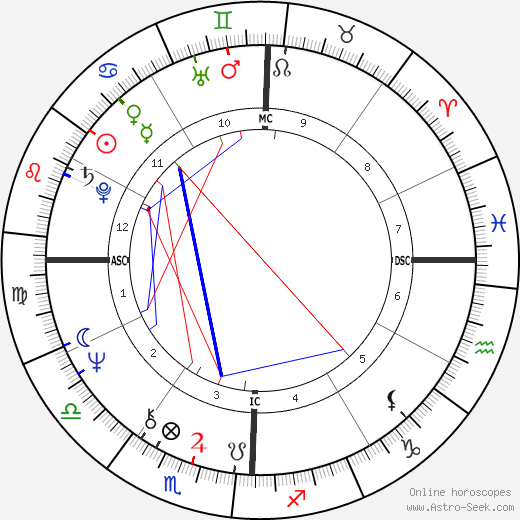 Don Henley astro natal birth chart, Don Henley horoscope, astrology