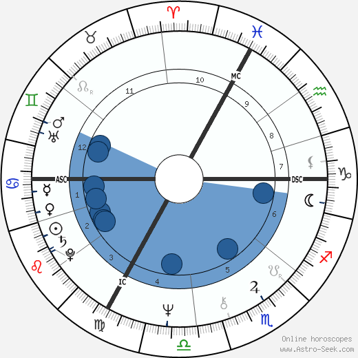 Francoise Barré-Sinoussi wikipedia, horoscope, astrology, instagram