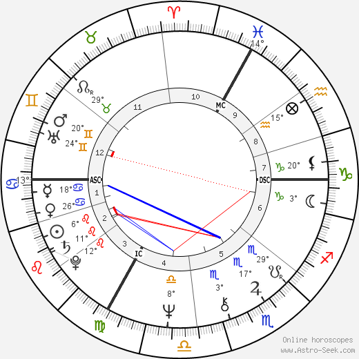 Francoise Barré-Sinoussi birth chart, biography, wikipedia 2019, 2020