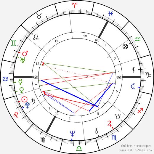 Francoise Barré-Sinoussi tema natale, oroscopo, Francoise Barré-Sinoussi oroscopi gratuiti, astrologia