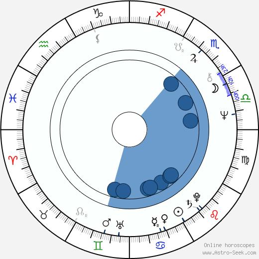 Geoff McQueen wikipedia, horoscope, astrology, instagram
