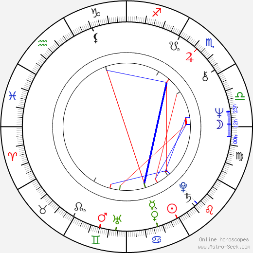 J. Kenneth Campbell astro natal birth chart, J. Kenneth Campbell horoscope, astrology