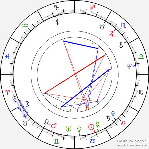 Jasper Wilson tema natale, oroscopo, Jasper Wilson oroscopi gratuiti, astrologia