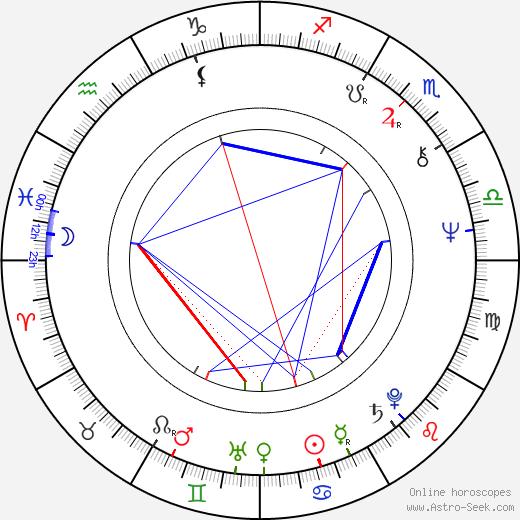 Jerney Kaagman birth chart, Jerney Kaagman astro natal horoscope, astrology