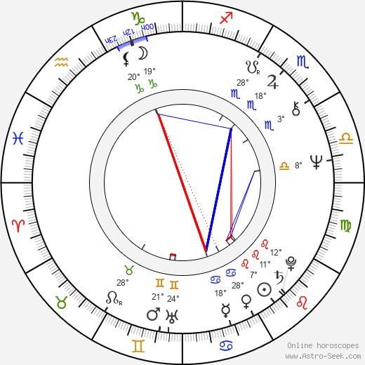 Johan Rabaeus birth chart, biography, wikipedia 2019, 2020