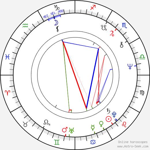 Johan Rabaeus astro natal birth chart, Johan Rabaeus horoscope, astrology