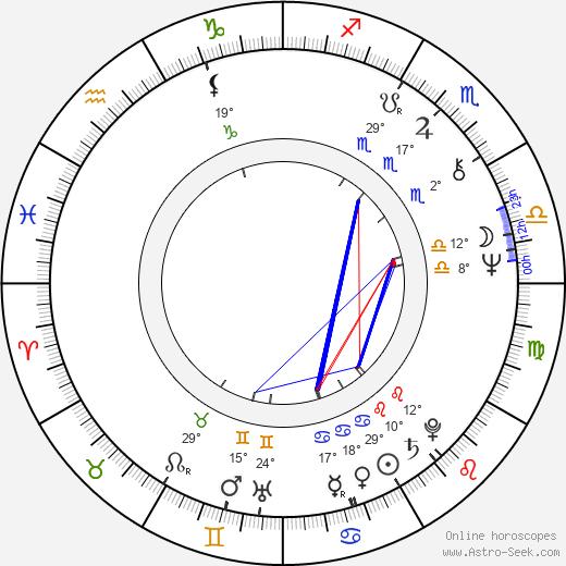 Jopi Burnama birth chart, biography, wikipedia 2019, 2020