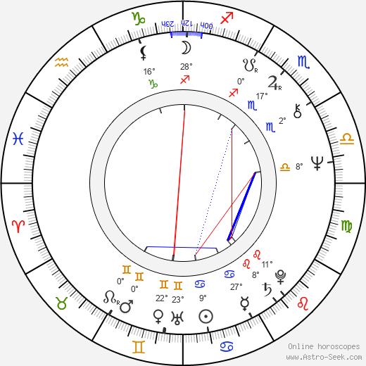 Karol Strasburger birth chart, biography, wikipedia 2020, 2021