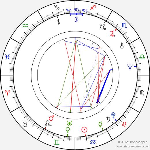 Karol Strasburger birth chart, Karol Strasburger astro natal horoscope, astrology