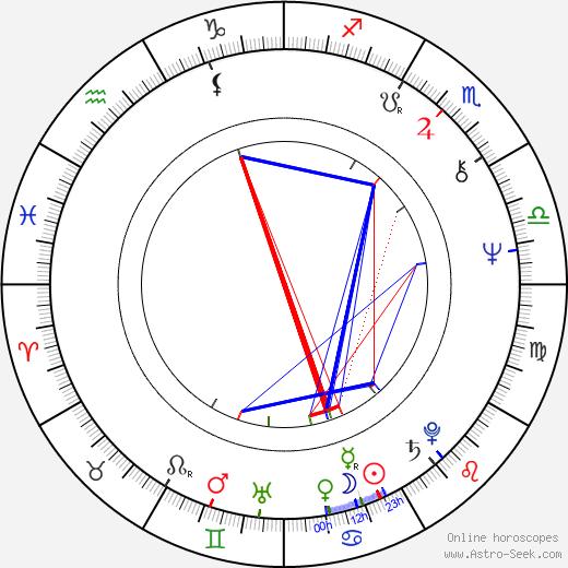 Ken Blakey astro natal birth chart, Ken Blakey horoscope, astrology