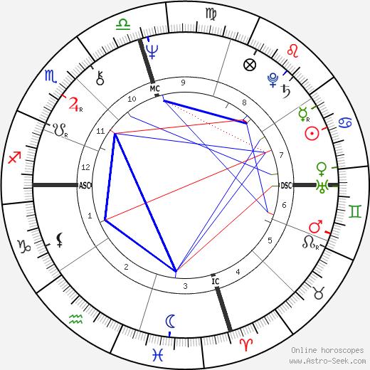 Kim Darby tema natale, oroscopo, Kim Darby oroscopi gratuiti, astrologia