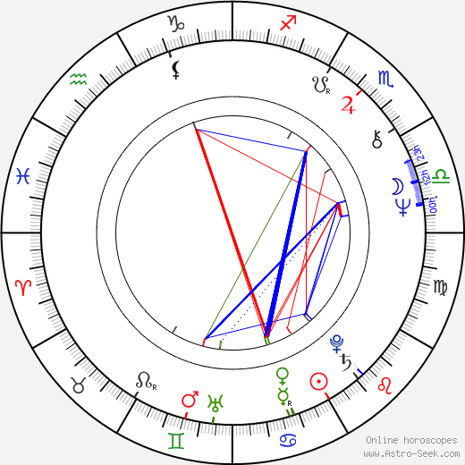 Larry Manetti astro natal birth chart, Larry Manetti horoscope, astrology