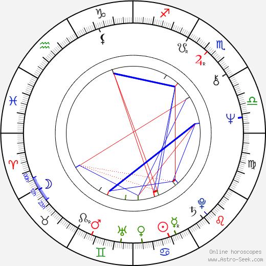 Lenka Termerová tema natale, oroscopo, Lenka Termerová oroscopi gratuiti, astrologia