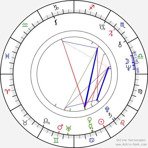 Libor Vojkůvka birth chart, Libor Vojkůvka astro natal horoscope, astrology